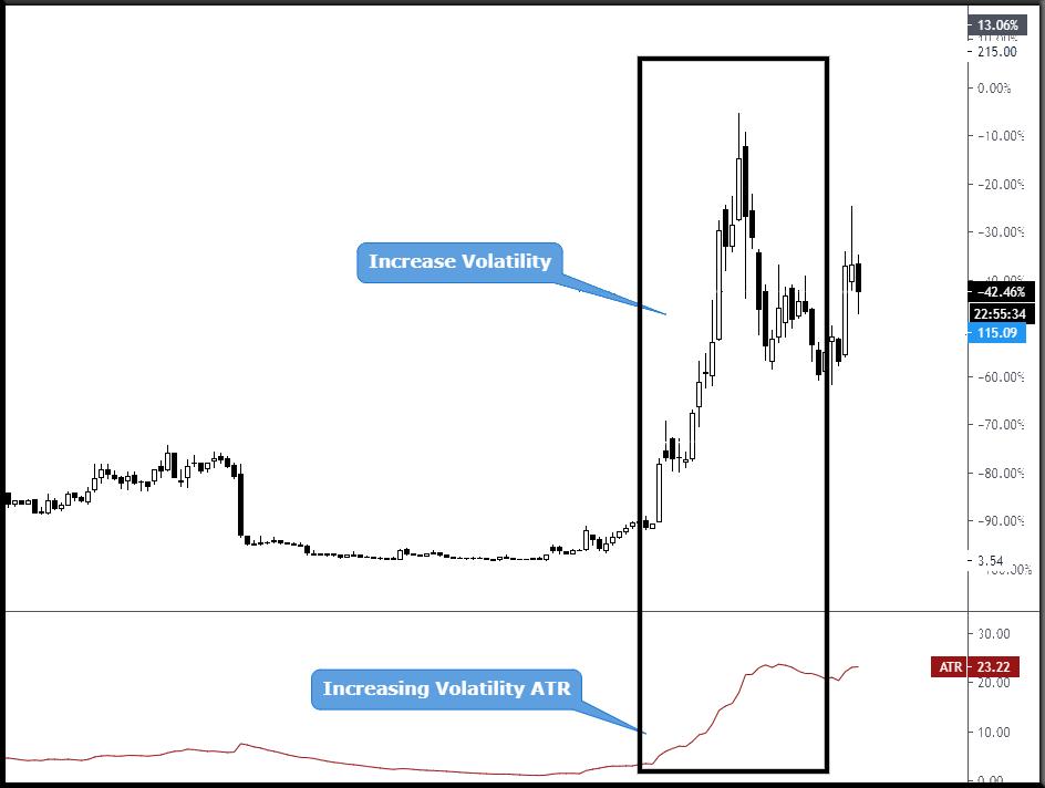 Average true range - ATR