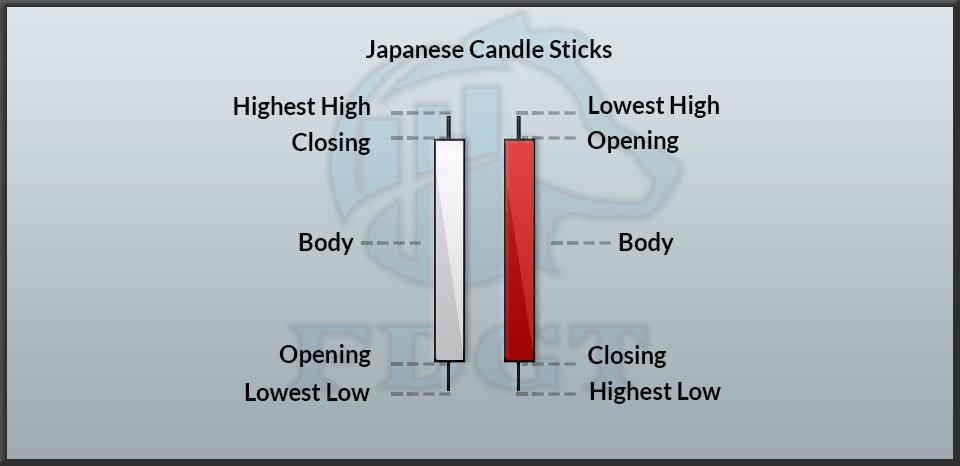 Candlesticks Basic Explanation image 18