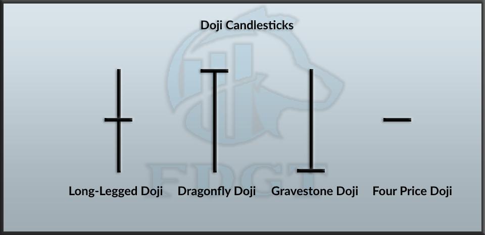 Doji candlesticks
