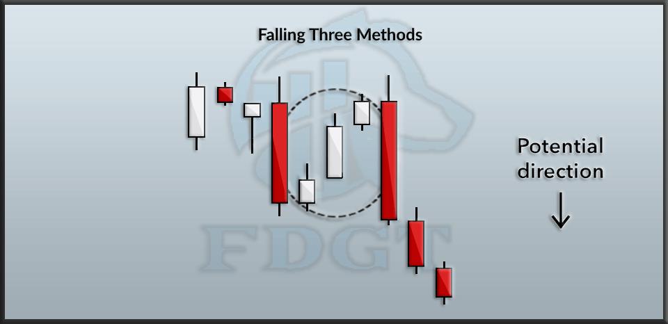 Falling Three Method