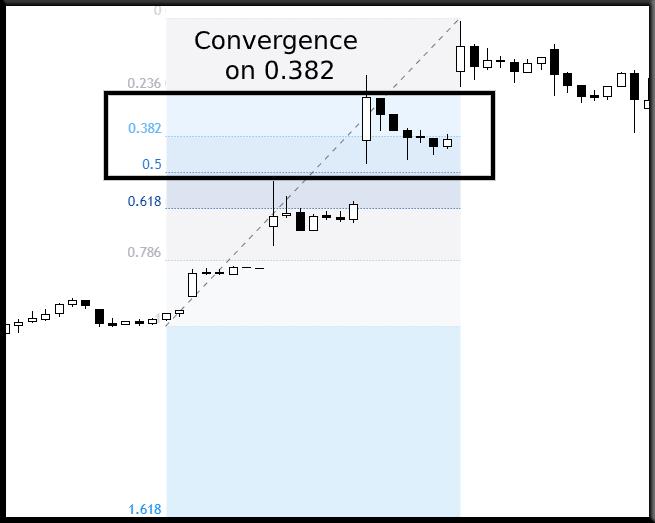 Fibonacci retracement 2
