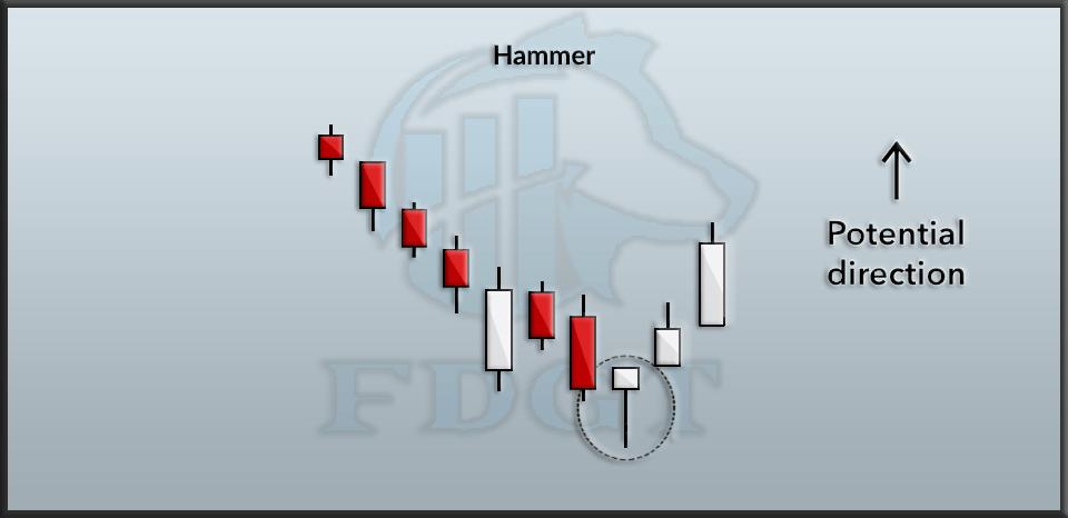 Hammer Candlesticks