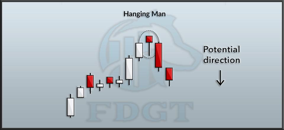 Hanging man candlesticks