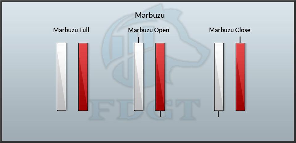Marbuzu Candlesticks pattern image 19