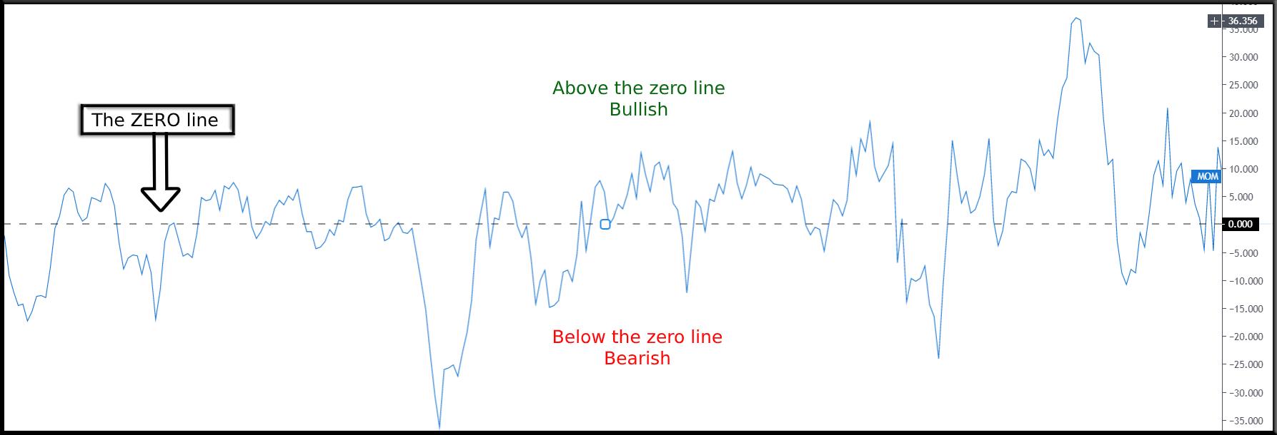Momentum indicator chart 3