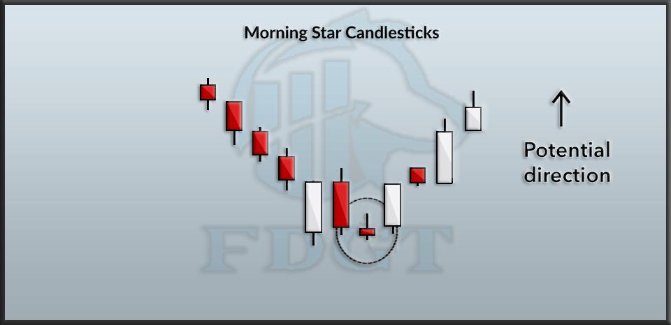 Morning star candlesticks