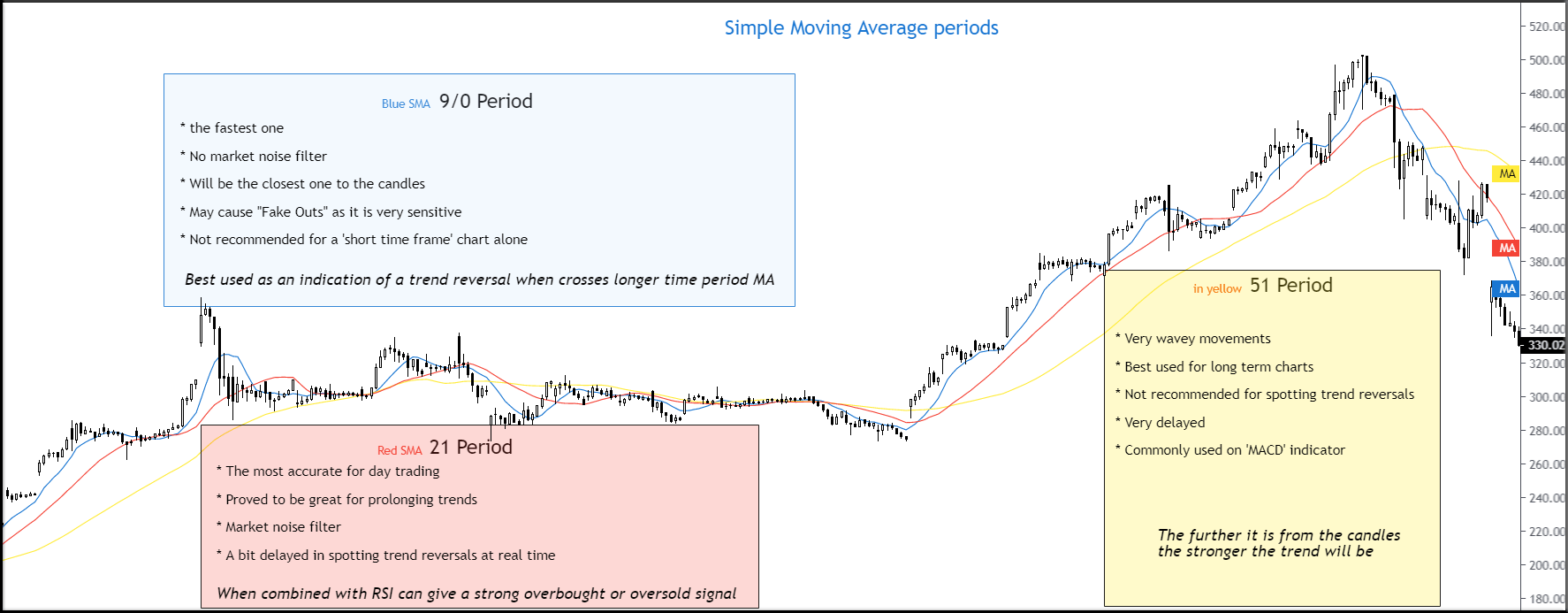 simple moving average periods