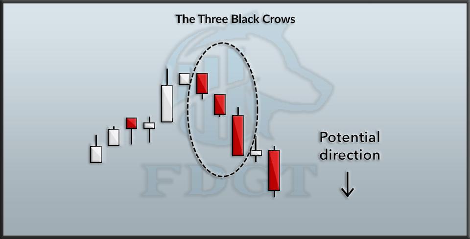 Three black crows candlesticks