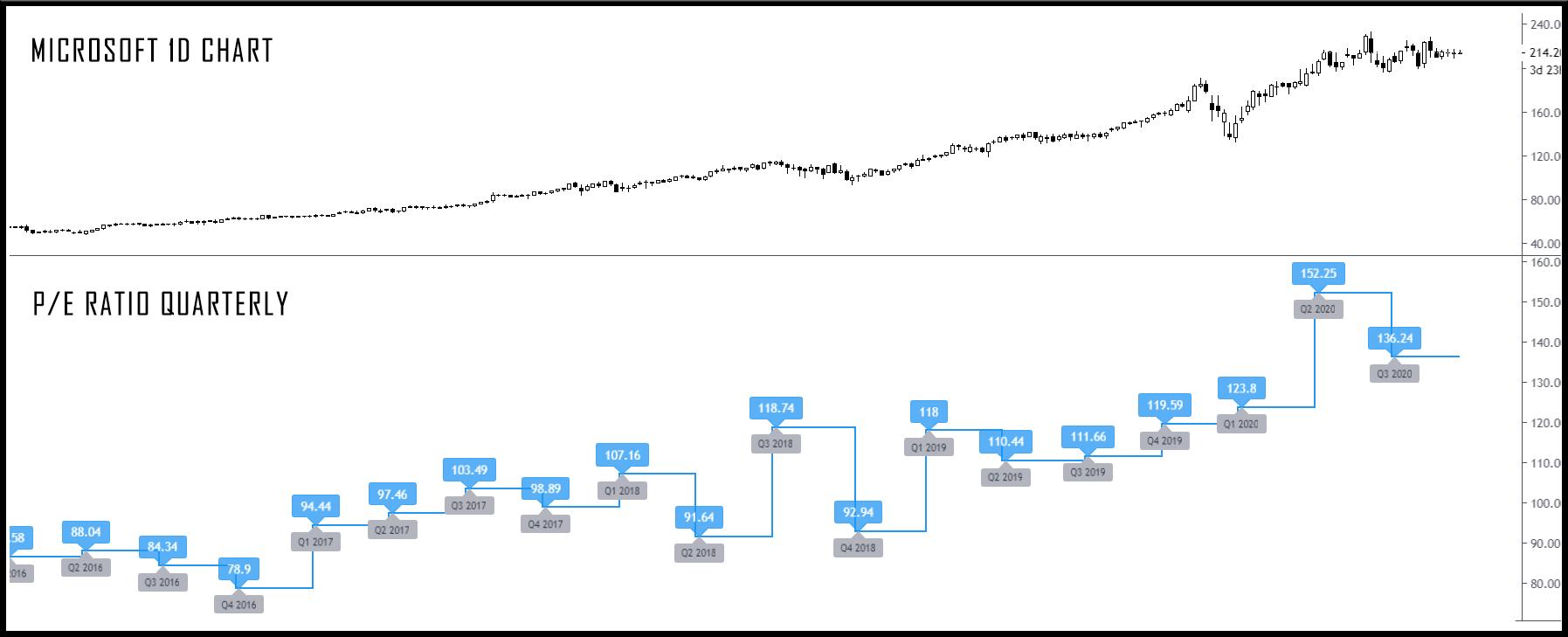 PE ratio image