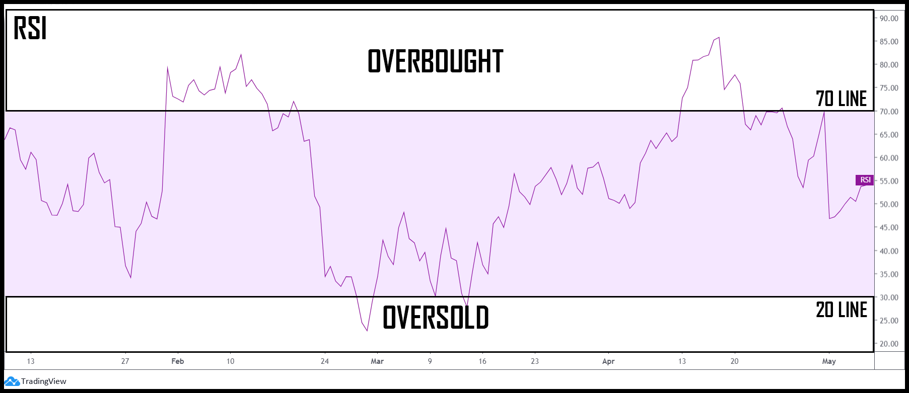 RSI overbought oversold image 2