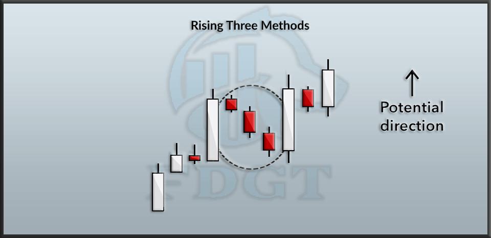 Rising Three Method