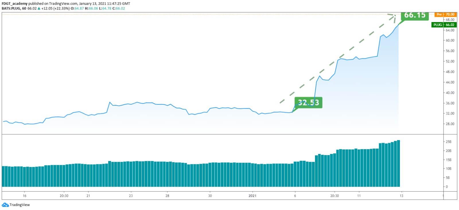 plug power stock chart