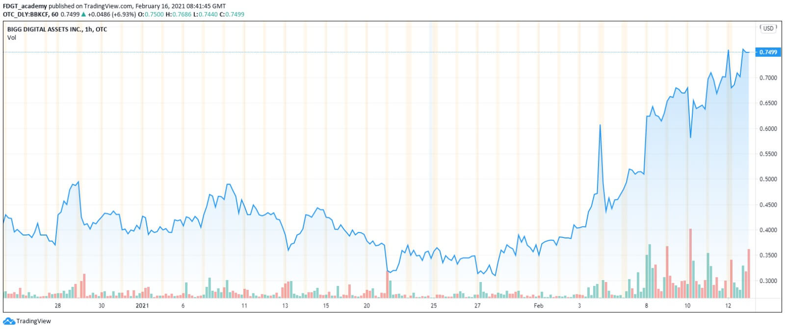 Big digital assets chart