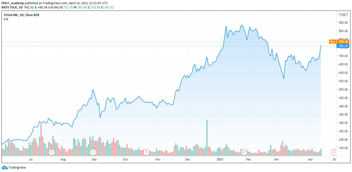 Tesla chart Binance