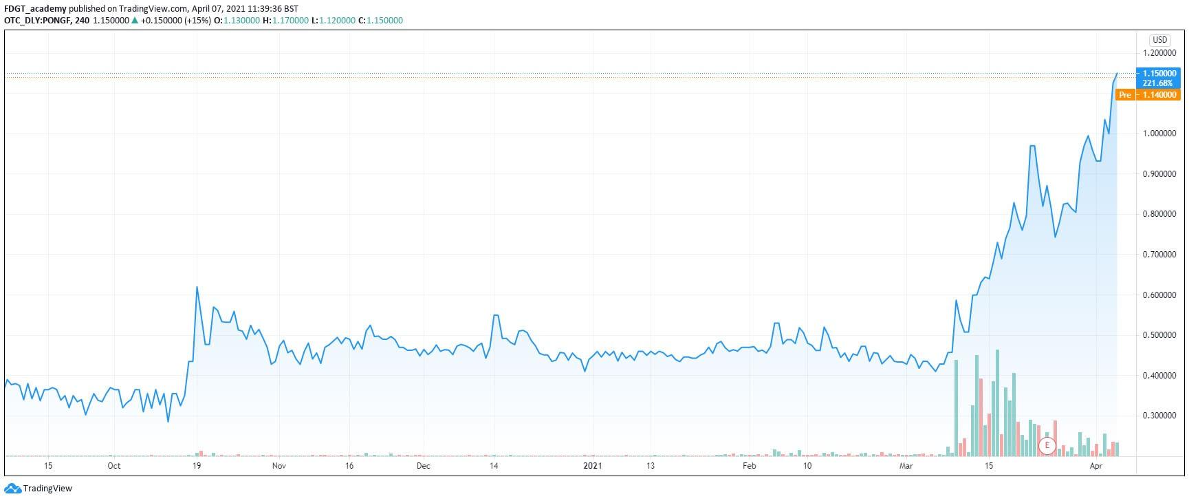 atari stock chart
